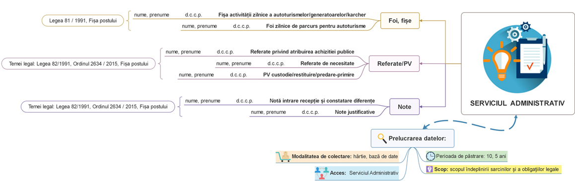 Exemplu cartografiere GDPR