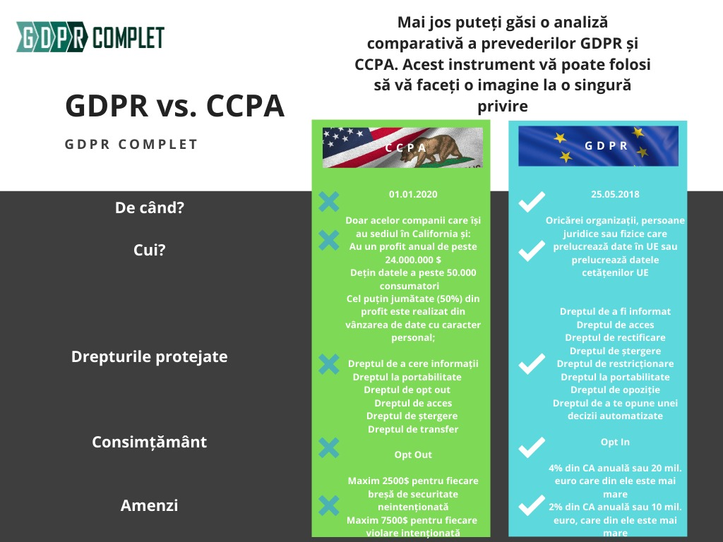 GDPR-comparatie-CCPA